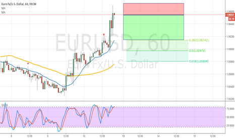 EURUSD: EURUSD - H1 - Bearish Idea