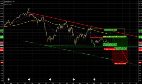 ILMN: Bottom x 4 vs. Triangle