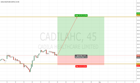 CADILAHC: CADILA to hit 415 - 430 Levels in a few weeks