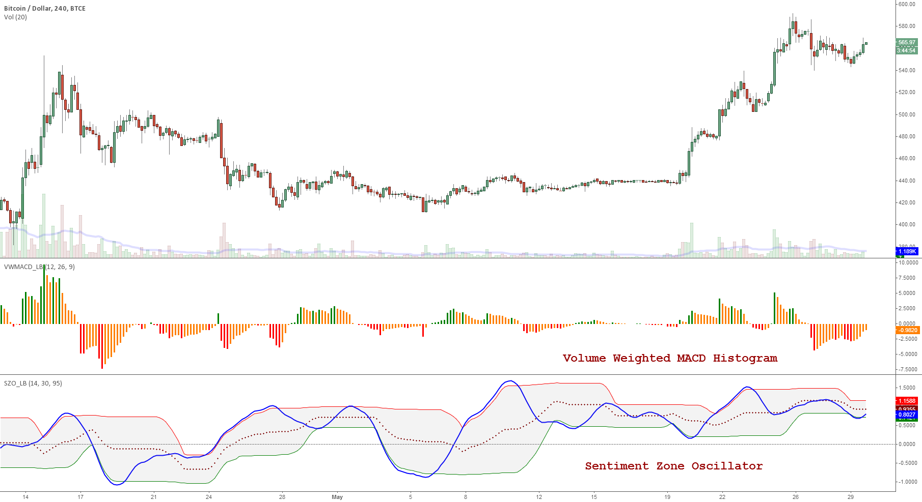 Indicators: Volume-Weighted MACD Histogram & Sentiment Zone Osc