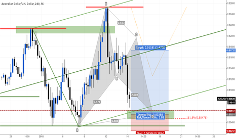 AUDUSD: A Low Risk Trade Opportunity