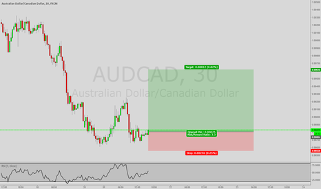 AUDCAD: *Trade of the Day* Long AUD/CAD