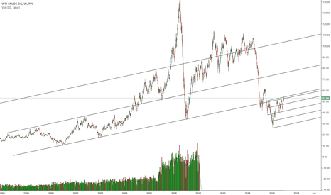 USOIL: Decade long bullish trend line being tested.