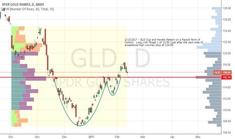 GLD: Long on GLD - Cup and Handle Formation & Support at Multi POC