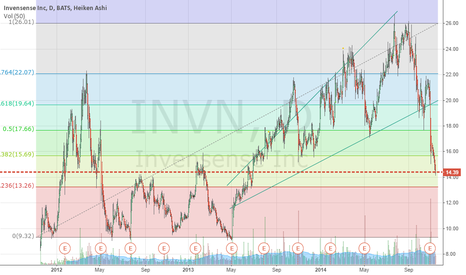 INVN: WOW... opportunity.