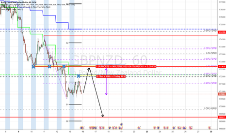 GBPNZD: Possible sell prices for GBPNZD
