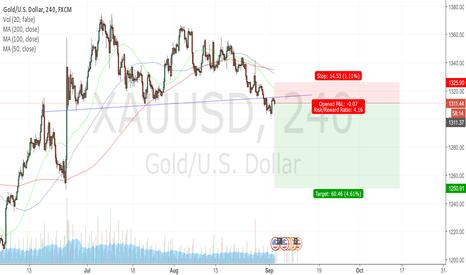 XAUUSD: Gold correction to accelerate