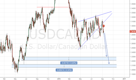 USDCAD: Two targets for short