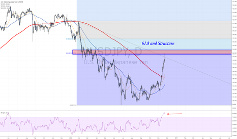 USDJPY: 61.8 and structure will try to stop Dollar's rally