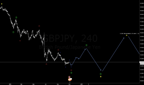 GBPJPY: Bearish count - GBPJPY