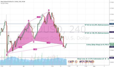 NZDUSD: NZD/USD Long Position Day Traders