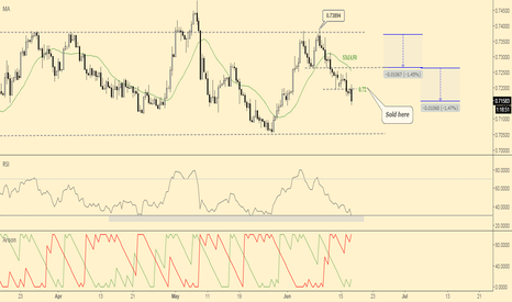 EURGBP: EURGBP inched lower as planned