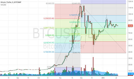 BTCUSD: Possible big black candlestick below 780