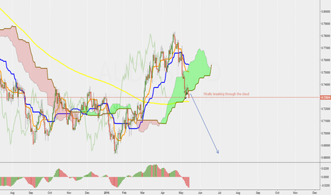 AUDUSD: AUD/USD the bigger picture