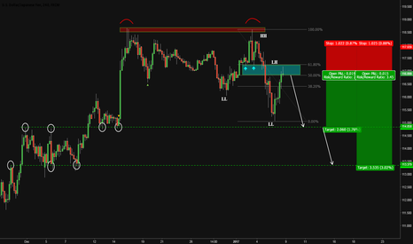 USDJPY: Short opportunity