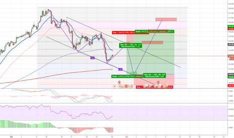 GBPJPY: GBPJPY 3 Drives in Formation