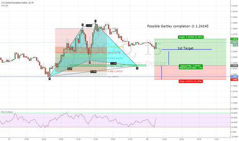 USDCAD: Possible Bat Pattern