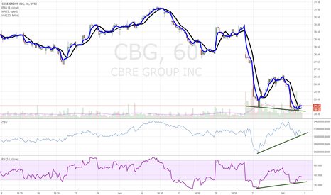 CBG: CBG - double bottom