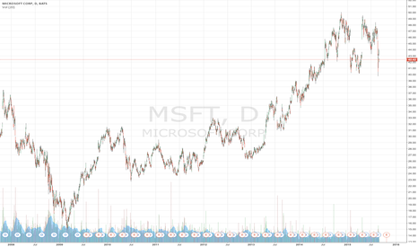 MSFT: MSFT on weak volume.