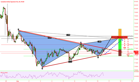 CADJPY: Gartley pattern possible