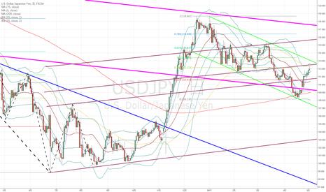 USDJPY: ドル円:短期的な売り目線となるか?上昇の勢いは収まっていないのか??