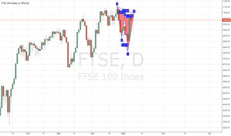 FTSE: FTSE 100 Bearish Cypher