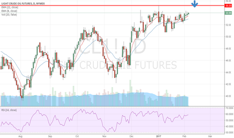 CL1!: Looking to short from resistance between 54 and 60