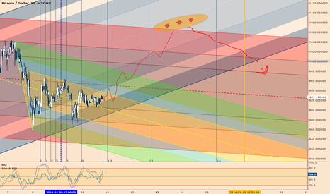 BTCUSD: (better version chart) Direction : UP (till 1065) and then ...?
