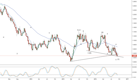 AUDNZD: audnzd - low may be in