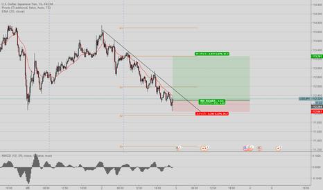 USDJPY: ドル円、買い