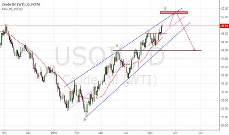USOIL: Rising wadge