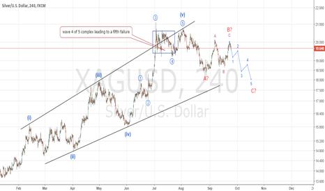 XAGUSD: Silver is in a big correction