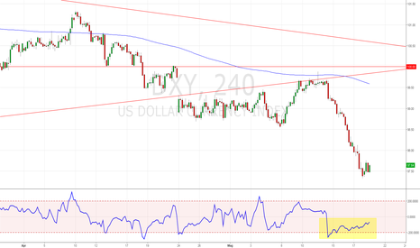 DXY: DOLLAR INDEX H4....DIVERGENCE IN ACTION...NOW!!