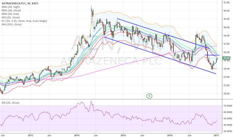AZN: Buy Jull Puts @ $3.80