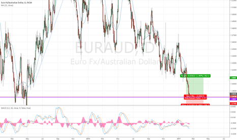 EURAUD: EURAUD to bounce upwards