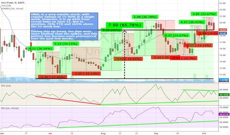 UNXL: UNXL Price Volatility