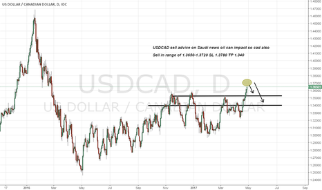 USDCAD: usdcad short on oil news