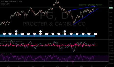 PG: Descending Wedge Pattern / Patrón de Cuña Descendente