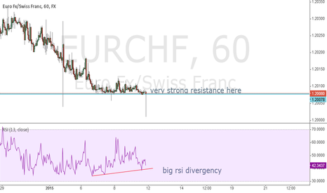 EURCHF: long at strong resistance