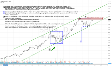 SBUX: Starbucks Mirroring 2013 Upmove, Second Wave Aiming for $97
