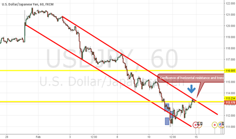 USDJPY: Ninja Short- Confluence of Horizontal and Diagonal Resistance
