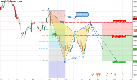 GBPJPY: GBPJPY 4H Gartley Pattern (SELL)