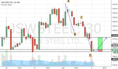JSWSTEEL: JSW Steel Short Bullish Trade