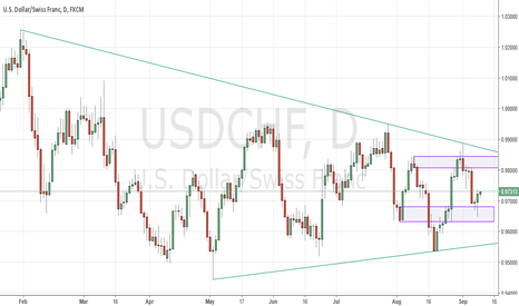 USDCHF: USDCHF Hammers Out of Support Zone