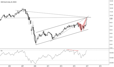 BKX: Banks at confluence resistance