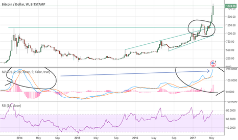 BTCUSD: The End could be near