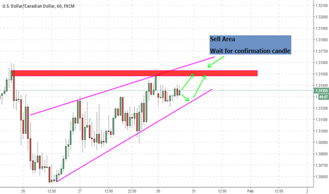 USDCAD: UsdCad Trend Resistance