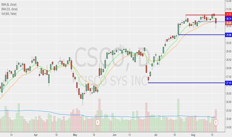 CSCO: CSCO TIME... to Cash OUT!!!