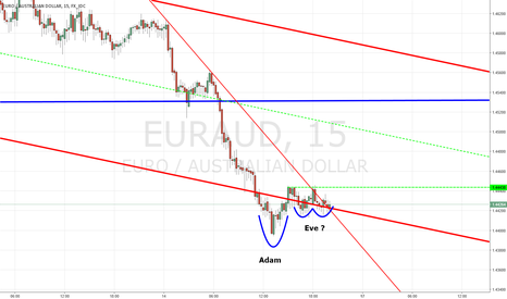 EURAUD: On the Point with the Figure