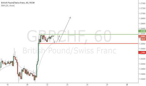 GBPCHF: GBP/CHF, Major resistance broken, looking to go long on pullback
